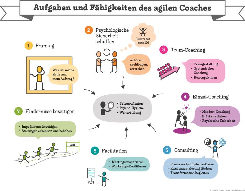 Aufgaben und Fähigkeiten des agilen Coaches