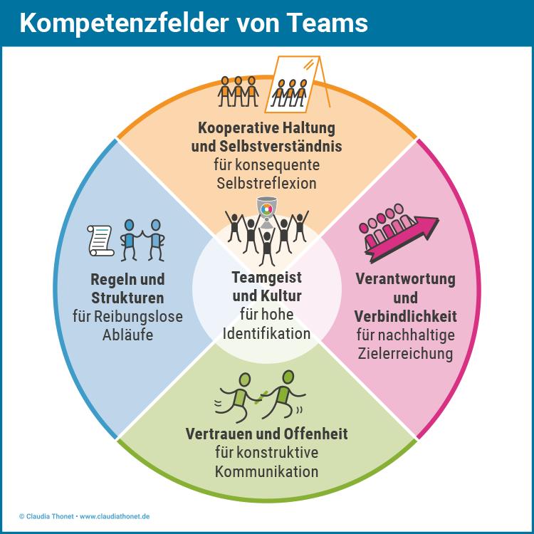 Kompetenzfelder von Teams