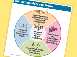 Kompetenzfelder von Teams, Thumbnail